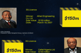 Nigeria frequency spectrum sales by numbers