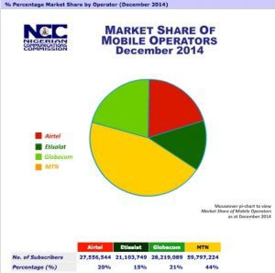 Telecoms Market Share by GSM Operators in 2014