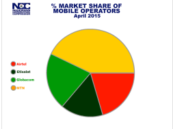 Nigeria Telecoms Market Share by Operator