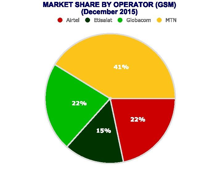 2015 Market share of top four mobile operators in Nigeria