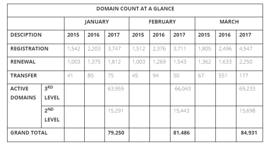 The Nigeria Internet Registration Association (NIRA), the managers of the country's .ng Internet domain name says name registrations peaked at 6,797 at Q1 2017.