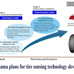 Yokohama plans for tire sensing technology development