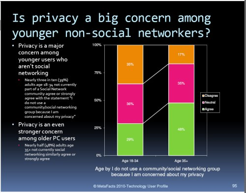 Chart: Privacy concern by age group