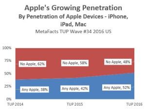 td1609-apple-penetration-2016-10-25-1311
