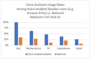 metafacts-voice-assistant-usage-rates-among-speaker-users-2017-01-27_15-31-03