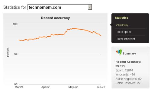 Defensio Statistics for Technomom.com