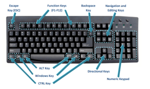 Control Keys- Useful Computer Shortcut Keys