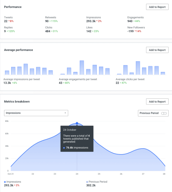 Twitter Analytics tool to boost engagement