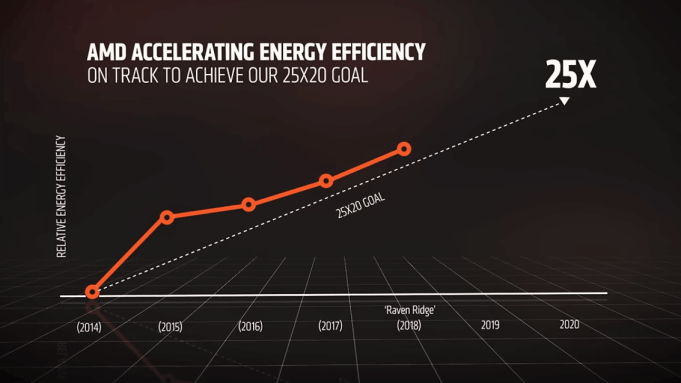 AMD plans to be 25x more power efficient by 2020