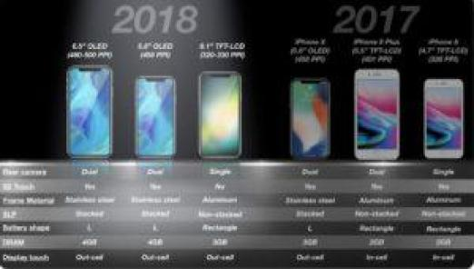 3 new iPhones to launch on September 12: Specs, features, design and everything you need to know.