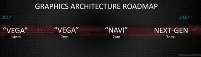 AMD plans to launch their 7nm Vega GPU by the end of 2018