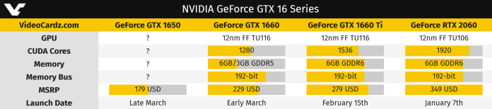NVIDIA to launch 3 new GTX 16 series graphics cards with price starting from $179