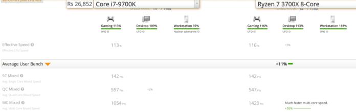 New Ryzen 3000 CPUs on par/ much better compared to 9th gen Intel CPUs