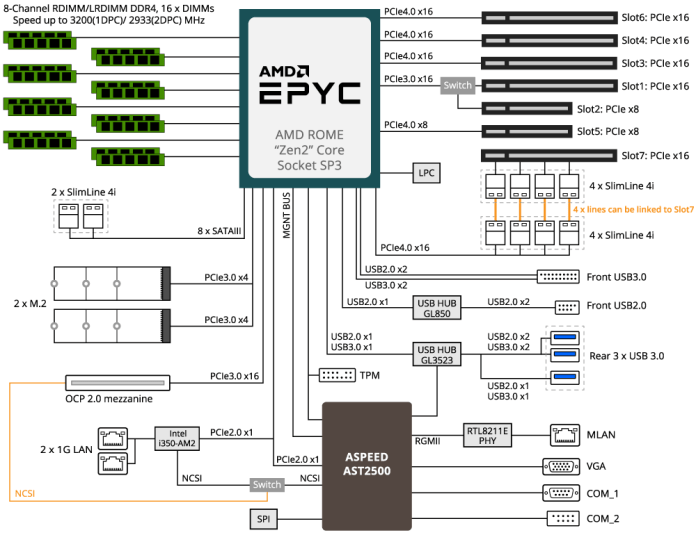 AMD officially launches 7nm EPYC Rome CPUs, up to 64 cores & 128 threads