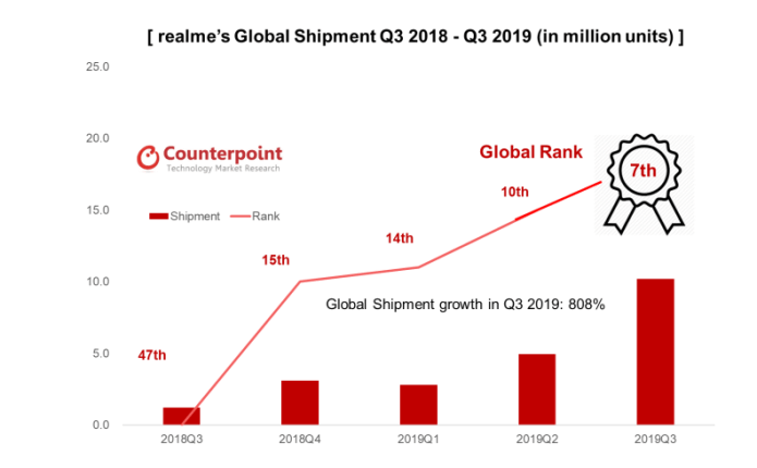 Realme's Q3 2019 shipment exceeds 10 million, Now ranks 7th globally