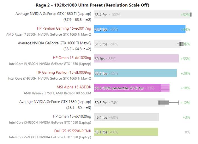 AMD Radeon RX 5500M on par with NVIDIA GeForce GTX 1660 Ti Max-Q