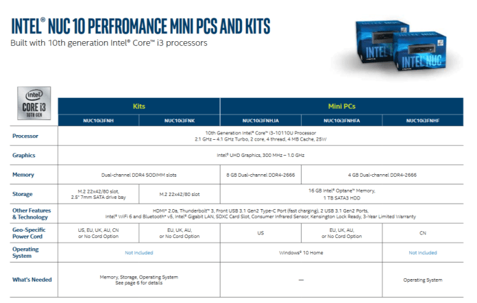 Intel NUC 10 Performance Mini PCs & Kits with 10th Gen CPUs launched