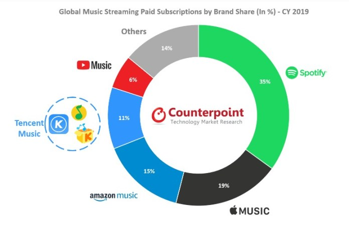 Global-Music-Streaming-Paid-Subscriptions-by-Brand-Share_TechnoSports.co.in