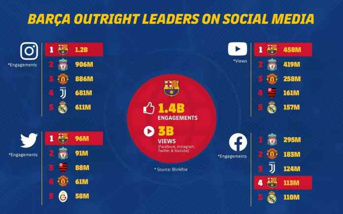 FC Barcelona becomes the most engaging sports brand in the world on the top three social networks