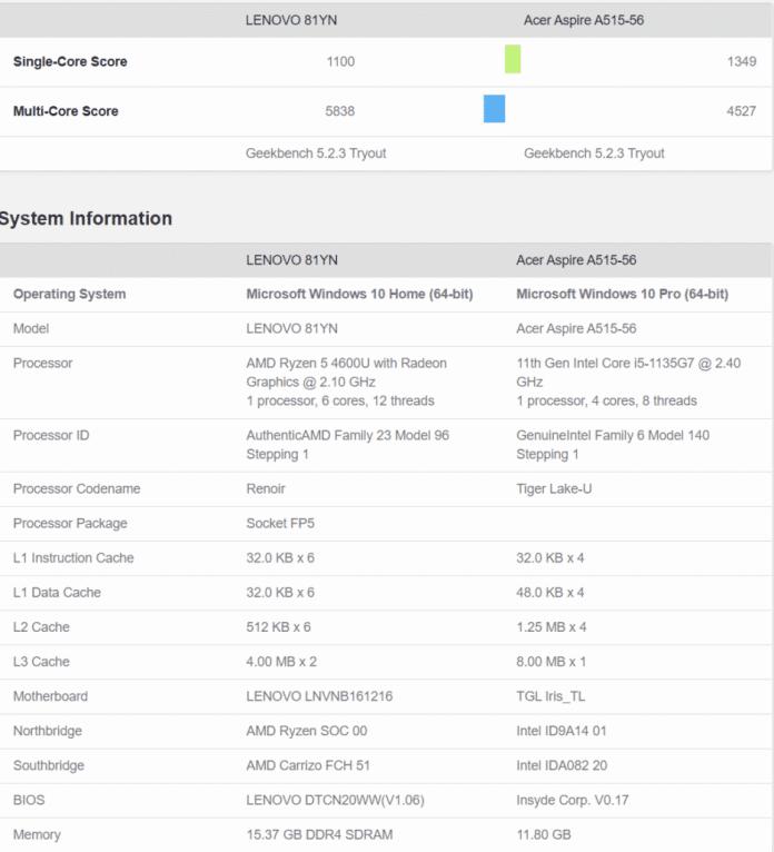 Intel Core i5-1135G7 vs AMD Ryzen 5 4600U: Intel fights back