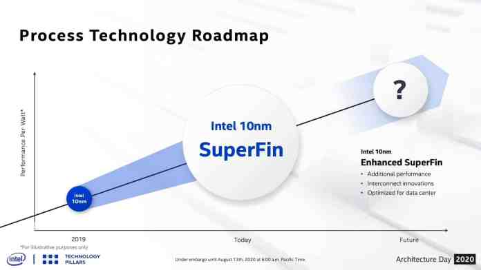 All you need to know about Intel's new 10nm SuperFin Transistor
