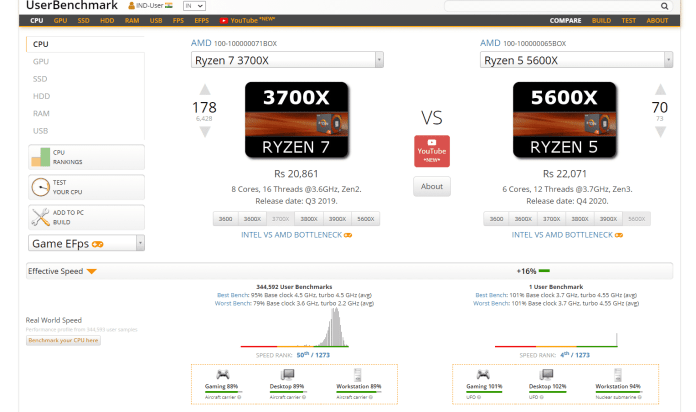 AMD Ryzen 5600X could be the best gaming CPU at the budget ever!