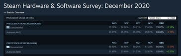 Latest Steam Survey shows anomally as Intel gains 7.91% share in a month