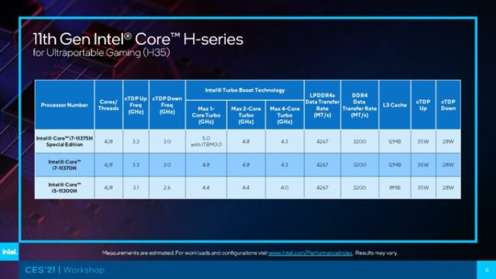 Intel Tiger Lake H-Series mobile chips extract - 3_TechnoSports.co.in