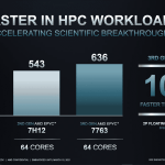 AMD EPYC™ 7003 series CPUs demolishes the competition