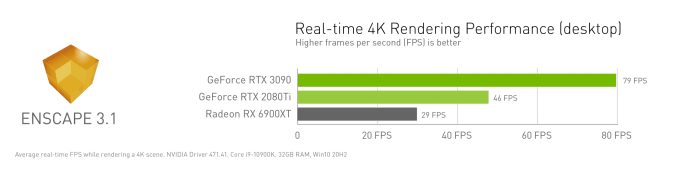 New July NVIDIA Studio Driver brings support for Unity & Unreal Engine