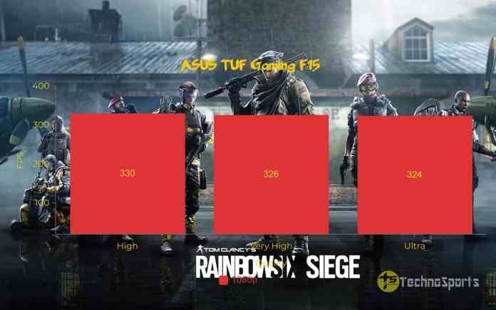 Tom Clancy Rainbow Six Siege - ASUS TUF Gaming F15 Review_TechnoSports.co.in