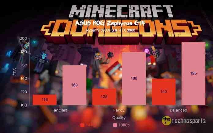 Minecraft Dungeons - ASUS ROG Zephyrus G14 Review - Ryzen 9 5900HS & RTX 3060_TechnoSports.co.in