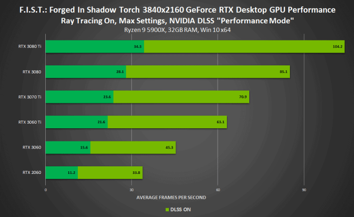 NVIDIA DLSS now support 120 Games and Apps