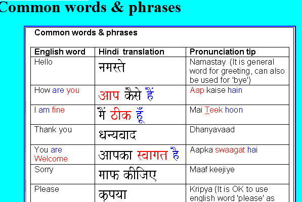 Hindi common words and phrases