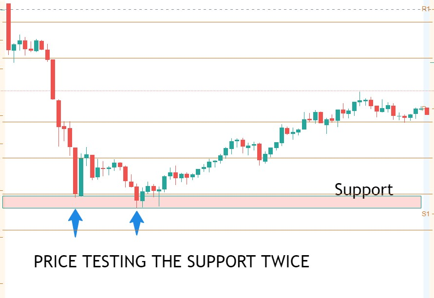 price testing support