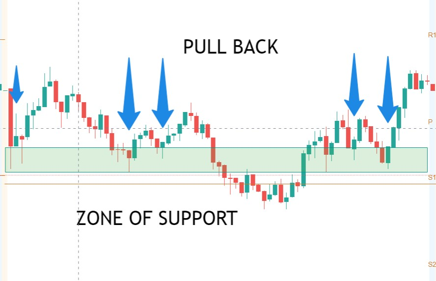 zone of support