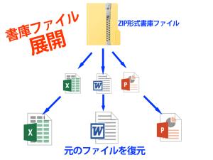 書庫ファイル展開イメージ