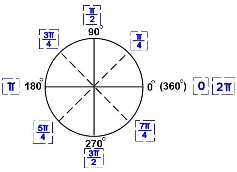 radians-and-degrees