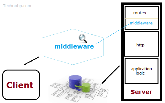 middleware-connect-express-nodejs