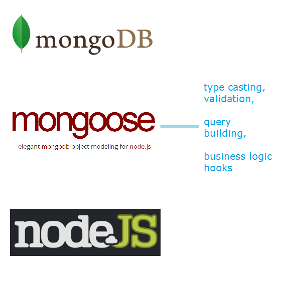Connecting To MongoDB Using Mongoose: Node js