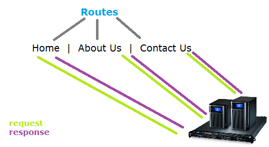 routes node server request response technotip Basic Routing Using Express: Node.js