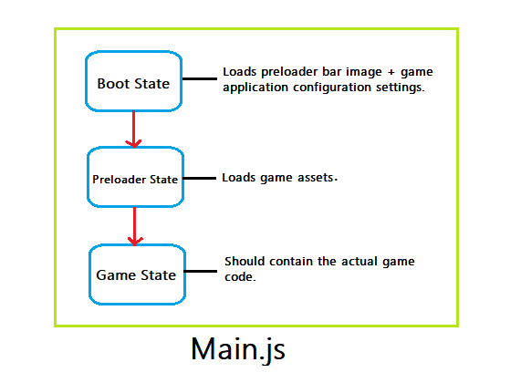 Phaser-game-configurations