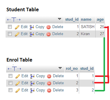 student-enrol-database-tables