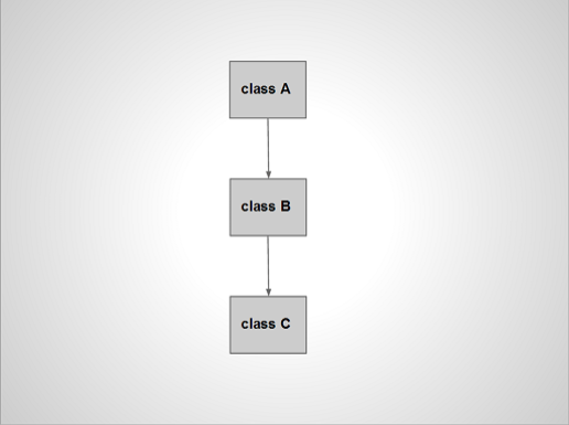 single-inheritance-classA-to-classB-to-classC