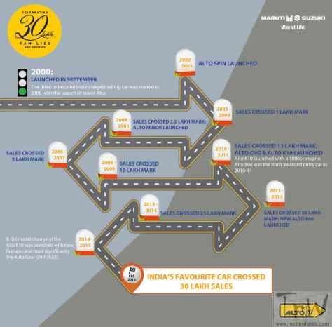 The journey of Alto towards 3 million (30 lakhs) units