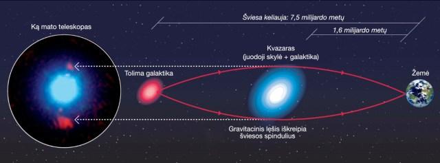 Bet koks masyvus objektas iškreipia erdvę aplink save ir gali veikti kaip lęšis. Šioje iliustracijoje parodyta, kaip masyvi galaktika iškreipia toliau esančios kitos galaktikos šviesą ir sukuria du jos atvaizdus. Pavienės juodosios skylės sukelia panašų efektą, bet du atvaizdai nebūtinai atsiskiria vienas nuo kito – tolimas objektas tiesiog trumpam pašviesėja. Šaltinis: George Djorgovski, Caltech