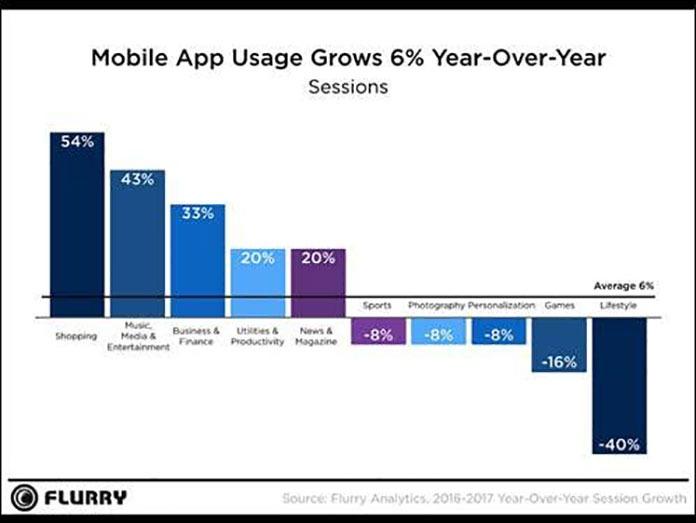 Flurry Analytics, Yahoo Mobile Developer Suite, Mobile App, Technology, Flurry