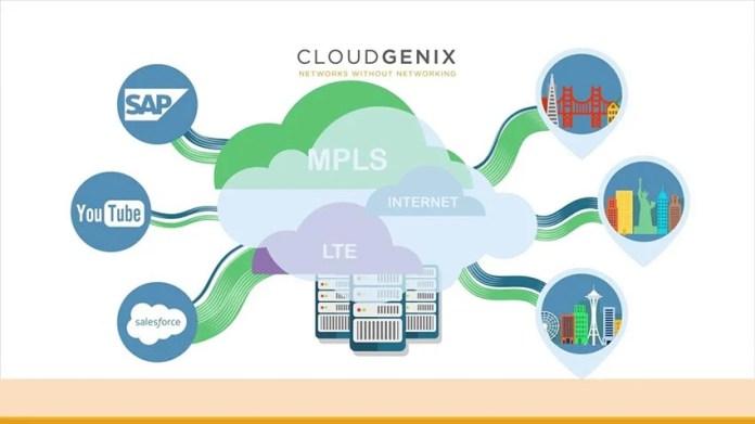 Members Credit Union, CloudGenix, CloudGenix SD-WAN, Telecom