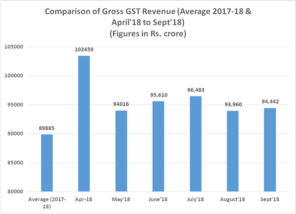 The revenues collected in September, 2018 of Rs. 94,442 crore shows an upward trend as compared to August, 2018 collection of Rs. 93,690 crore.