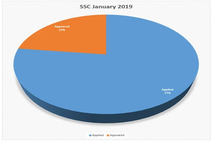 Out of total 405963 candidates, only 120963 appeared in examinations in January 2019. (Graph: TechObserver.in)
